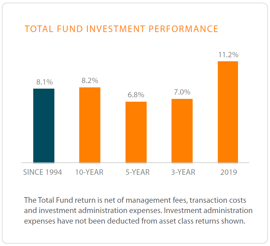 Total Fund Investment Performance