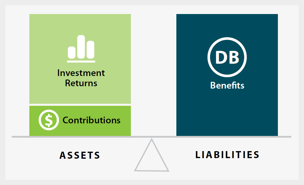 contributions, investment returns, and benefits