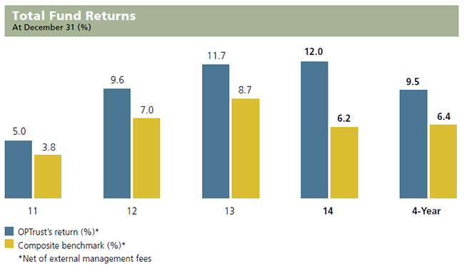Total Fund Returns graph