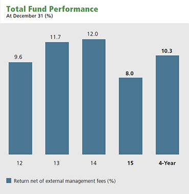 Total Fund Performance graph