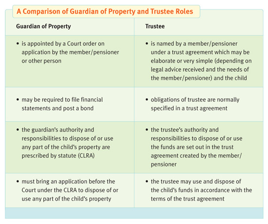 comparison chart of guarding of propert and trustee roles