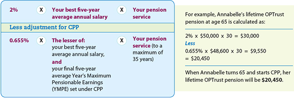 lifetime pension at age 65 calculation
