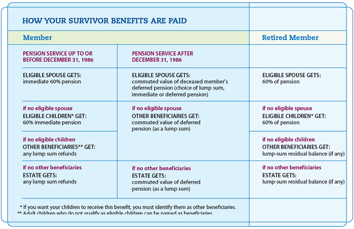 How your survivor benefits are paid