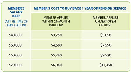 Image of table shows examples of the member's cost for purchasing one year of past non-contributory service