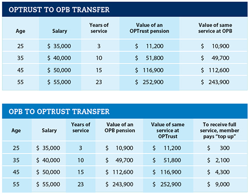 OPTrust to OPB transfer, OPB to OPTrust transfer