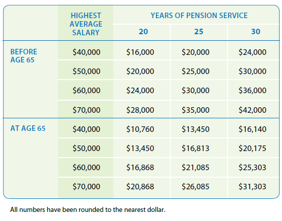 Example of unreduced pension service