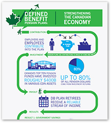 Defined Benefit Pension Plans: Strengthening the Canadian Economy Infographic